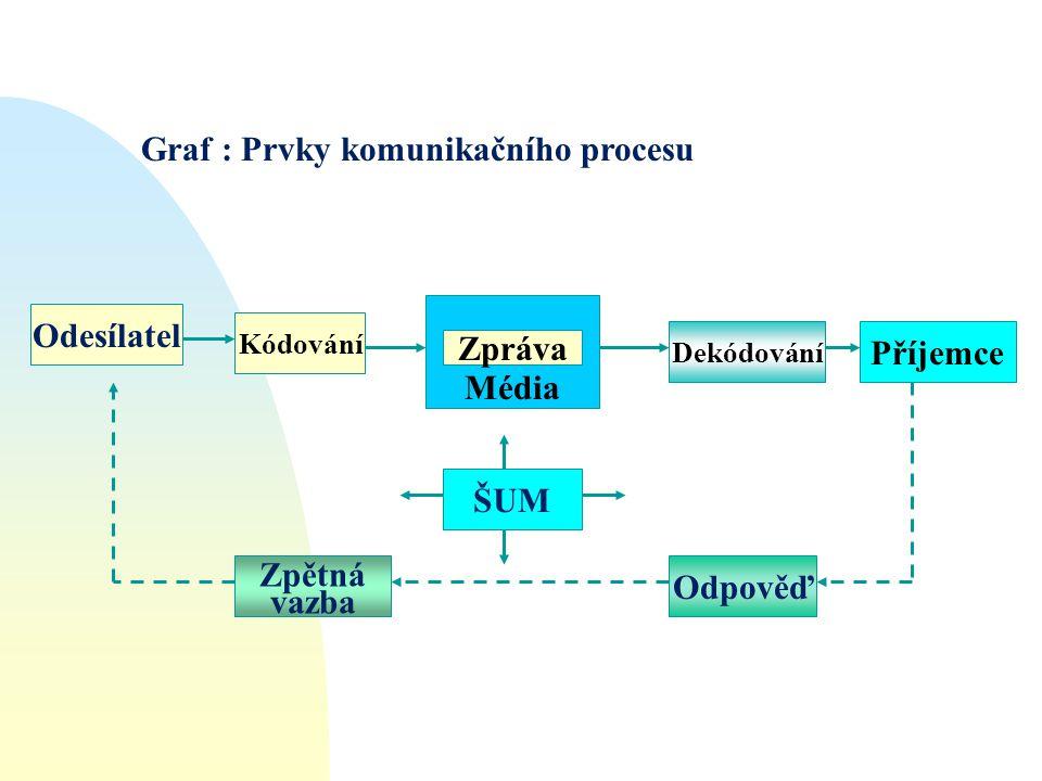 Graf : Prvky komunikačního procesu Odesílatel Kódování Zpětná vazba Odpověď Dekódování ŠUM Příjemce Média Zpráva