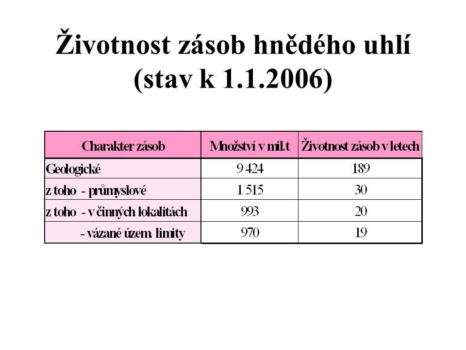 Životnost zásob hnědého uhlí (stav k 1.1.2006)