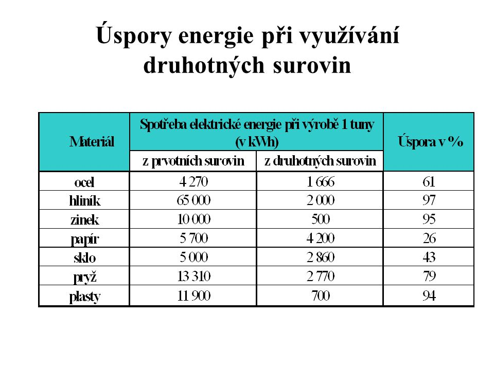 Úspory energie při využívání druhotných surovin