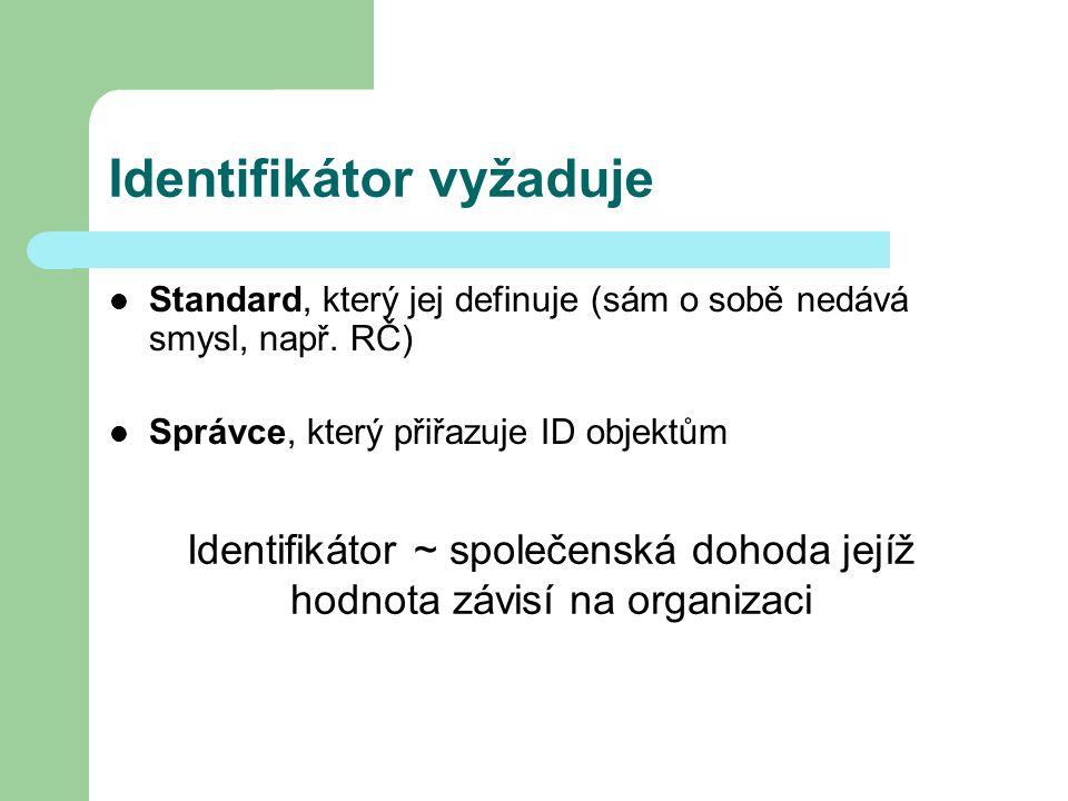 Identifikátor vyžaduje Standard, který jej definuje (sám o sobě nedává smysl, např. RČ) Správce, který přiřazuje ID objektům Identifikátor ~ společens