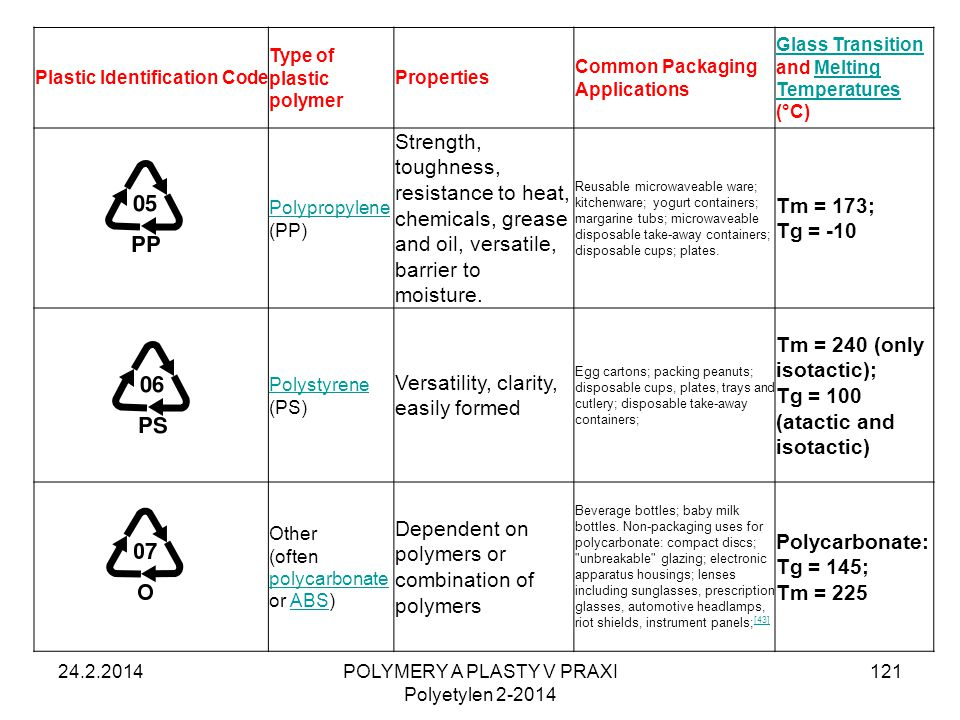 24.2.2014POLYMERY A PLASTY V PRAXI Polyetylen 2-2014 121 Plastic Identification Code Type of plastic polymer Properties Common Packaging Applications
