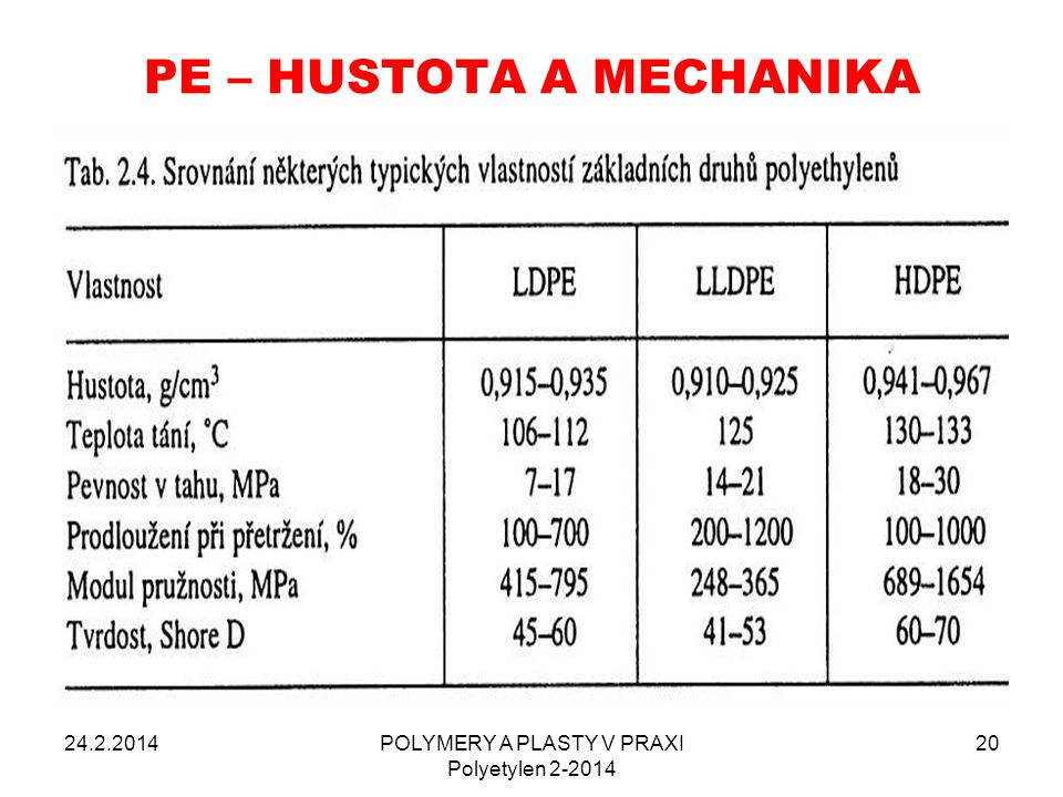 PE – HUSTOTA A MECHANIKA 24.2.2014POLYMERY A PLASTY V PRAXI Polyetylen 2-2014 20