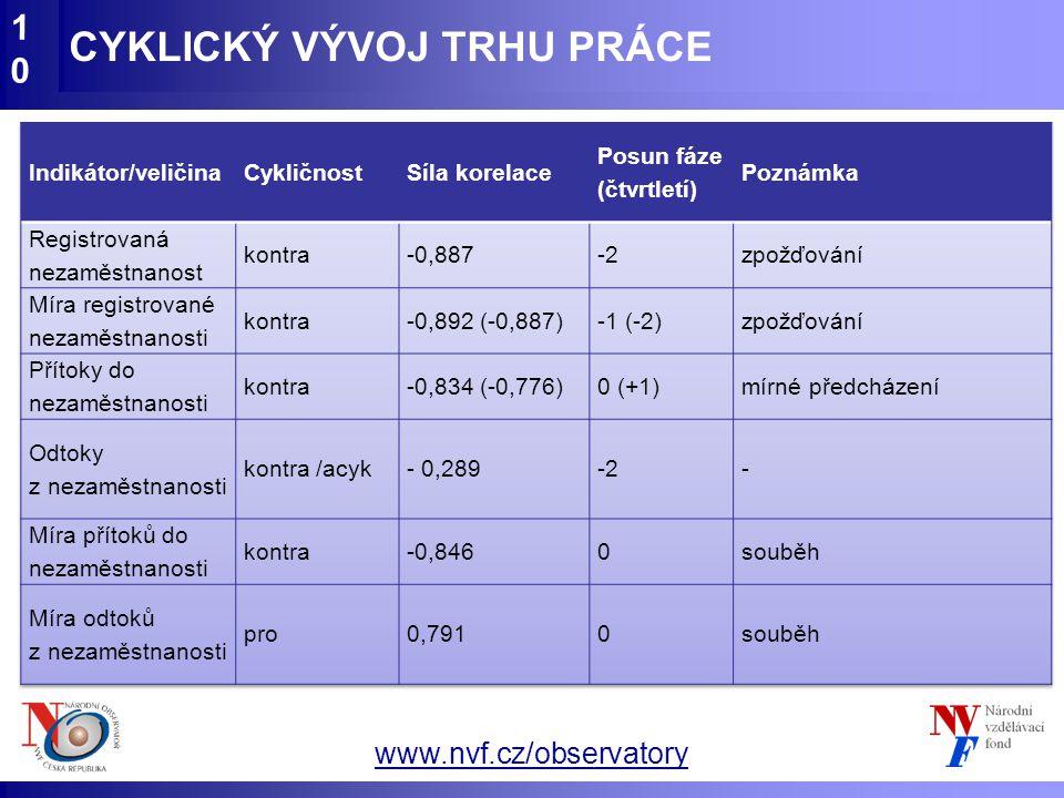 www.nvf.cz/observatory CYKLICKÝ VÝVOJ TRHU PRÁCE10