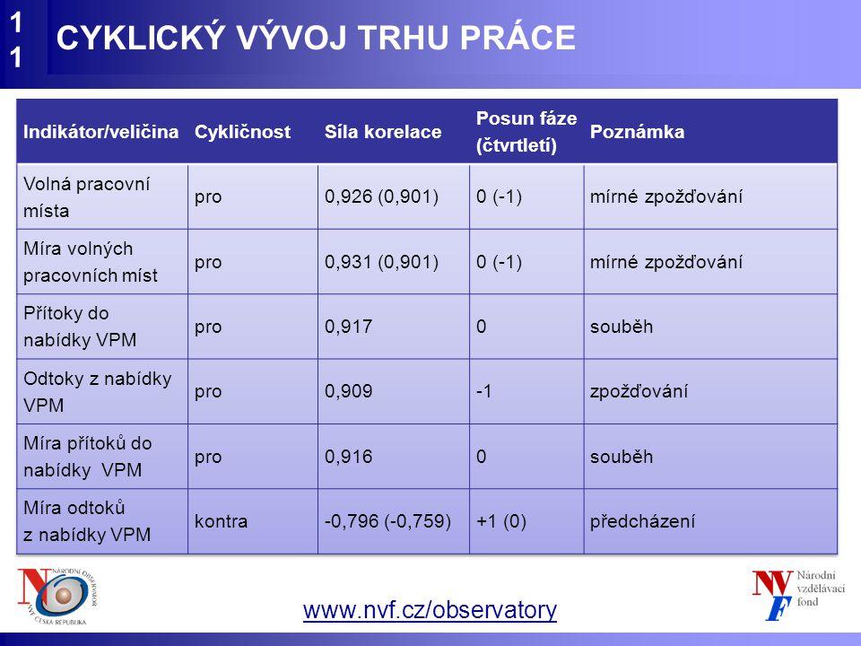 www.nvf.cz/observatory CYKLICKÝ VÝVOJ TRHU PRÁCE11