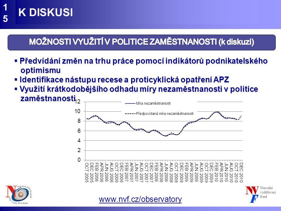 www.nvf.cz/observatory K DISKUSI15  Předvídání změn na trhu práce pomocí indikátorů podnikatelského optimismu  Identifikace nástupu recese a proticy