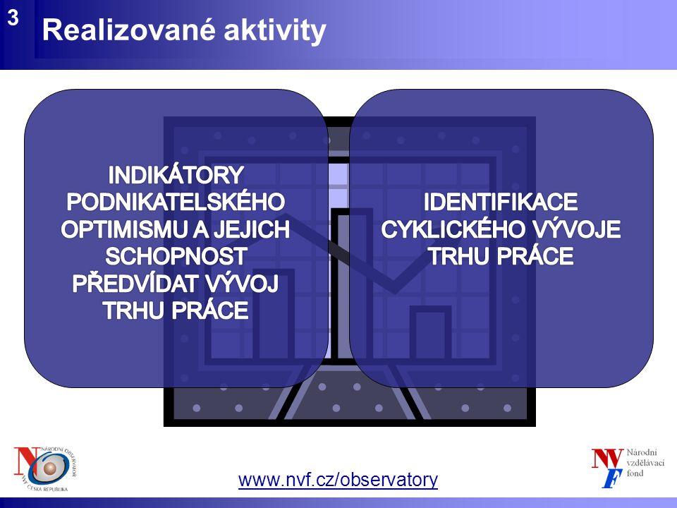 www.nvf.cz/observatory INDIKÁTORY PODNIKATELSKÉHO OPTIMISMU 4  ČESKÝ STATISTICKÝ ÚŘAD (Konjunkturální průzkumy)  MANPOWER (Česká republika a Německo)  IFO (Institut für Wirtschaftsforschung, Německo) (německé průzkumy velmi relevantní díky značné provázanosti obou ekonomik)  Čtvrtletní i měsíční časové řady 2004-2010  Projekce na 1-2 čtvrtletí  Národní, sektorové a regionální indikátory