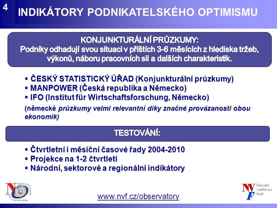 www.nvf.cz/observatory INDIKÁTORY PODNIKATELSKÉHO OPTIMISMU 5 Typ prognózyZdrojKorelace Celkové přítoky do nabídky VPM IFO 0,945 Celkový vývoj zaměstnanosti dle VŠPS Kompozitní (KP ČSÚ + IFO) 0,933 KP ČSÚ 0,924 Vývoj zaměstnanosti v průmyslu KP ČSÚ 0,875 Celkový vývoj počtu nezaměstnaných dle VŠPS KP ČSÚ-0,872 Kompozitní (KP ČSÚ + IFO)-0,861