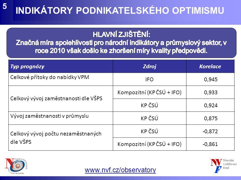 www.nvf.cz/observatory INDIKÁTORY PODNIKATELSKÉHO OPTIMISMU 5 Typ prognózyZdrojKorelace Celkové přítoky do nabídky VPM IFO 0,945 Celkový vývoj zaměstn