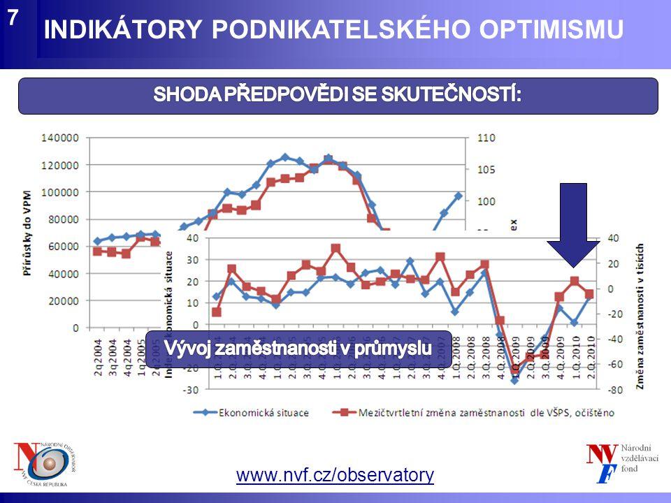 www.nvf.cz/observatory INDIKÁTORY PODNIKATELSKÉHO OPTIMISMU 8  Změna celková zaměstnanosti  Změna počtu nezaměstnaných ZÁVĚRY  Dlouhodobě spolehlivé prognózy vs.