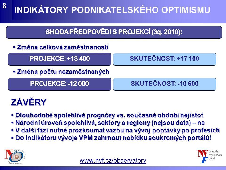 www.nvf.cz/observatory INDIKÁTORY PODNIKATELSKÉHO OPTIMISMU 8  Změna celková zaměstnanosti  Změna počtu nezaměstnaných ZÁVĚRY  Dlouhodobě spolehliv