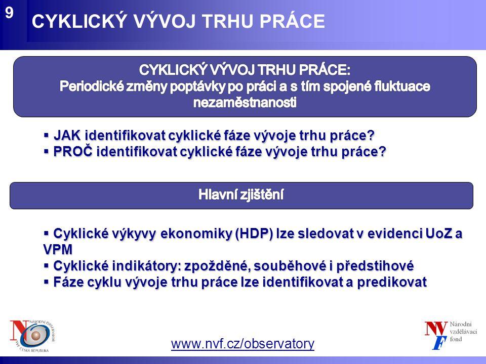 www.nvf.cz/observatory CYKLICKÝ VÝVOJ TRHU PRÁCE 9  JAK identifikovat cyklické fáze vývoje trhu práce?  PROČ identifikovat cyklické fáze vývoje trhu