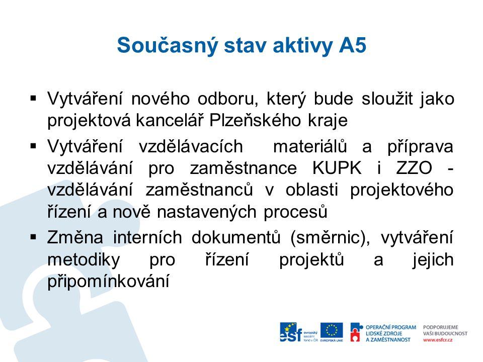 Současný stav aktivy A5  Vytváření nového odboru, který bude sloužit jako projektová kancelář Plzeňského kraje  Vytváření vzdělávacích materiálů a příprava vzdělávání pro zaměstnance KUPK i ZZO - vzdělávání zaměstnanců v oblasti projektového řízení a nově nastavených procesů  Změna interních dokumentů (směrnic), vytváření metodiky pro řízení projektů a jejich připomínkování