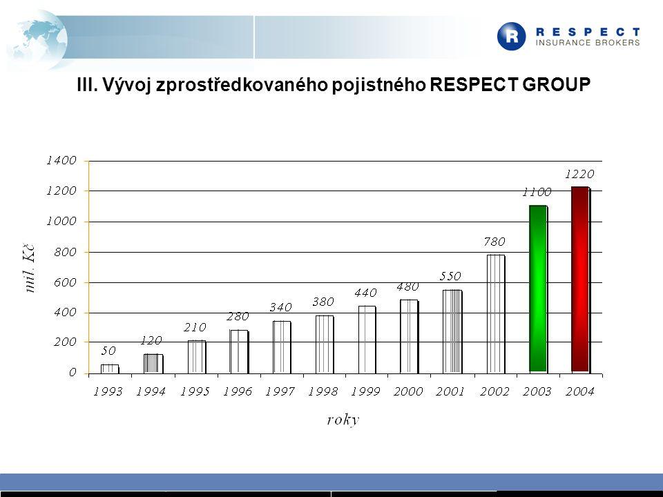 III. Vývoj zprostředkovaného pojistného RESPECT GROUP