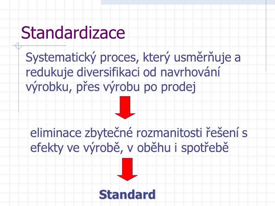 Standardizace Systematický proces, který usměrňuje a redukuje diversifikaci od navrhování výrobku, přes výrobu po prodej eliminace zbytečné rozmanitos