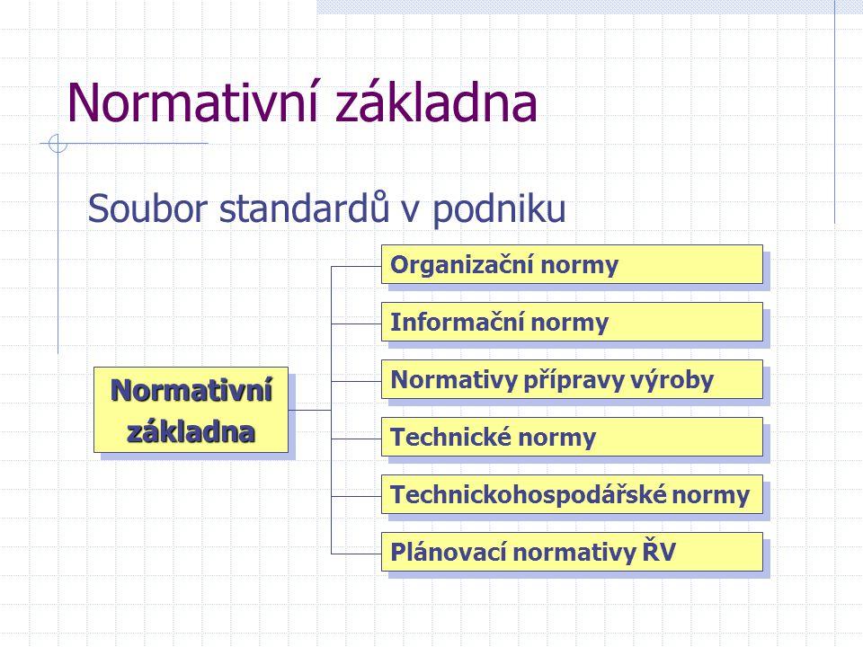 Normativní základna Soubor standardů v podniku NormativnízákladnaNormativnízákladna Organizační normy Plánovací normativy ŘV Informační normy Normativ