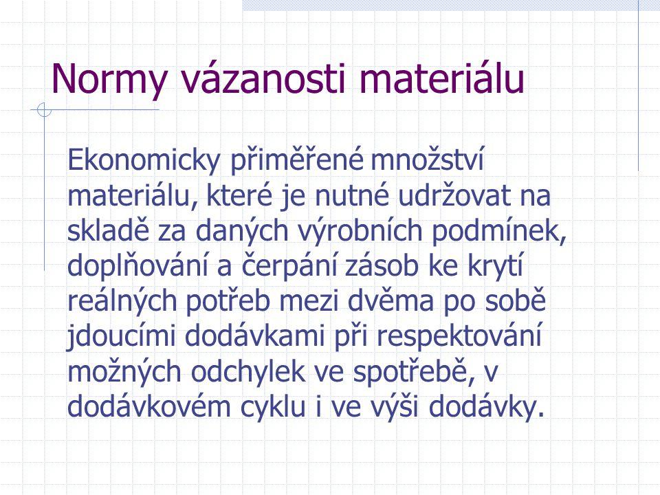 Normy vázanosti materiálu Ekonomicky přiměřené množství materiálu, které je nutné udržovat na skladě za daných výrobních podmínek, doplňování a čerpán