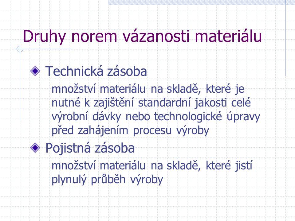 Druhy norem vázanosti materiálu Technická zásoba množství materiálu na skladě, které je nutné k zajištění standardní jakosti celé výrobní dávky nebo t