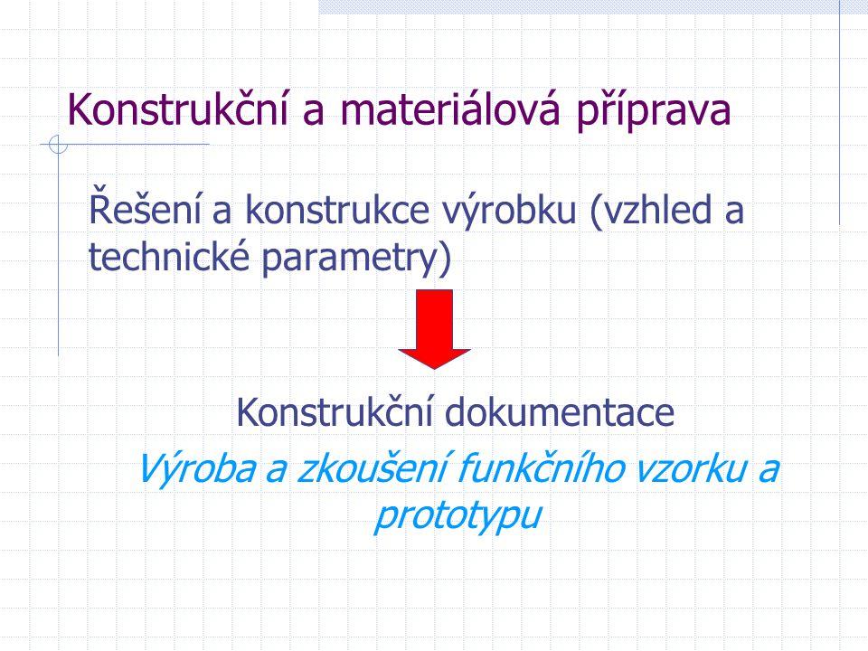 Konstrukční a materiálová příprava Řešení a konstrukce výrobku (vzhled a technické parametry) Konstrukční dokumentace Výroba a zkoušení funkčního vzor