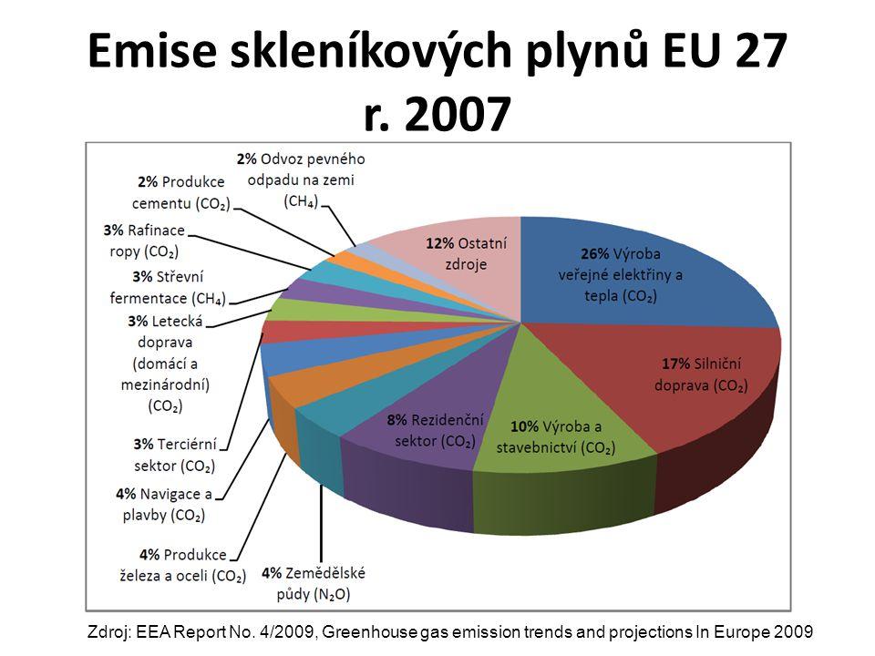 Emise skleníkových plynů EU 27 r. 2007 Zdroj: EEA Report No.