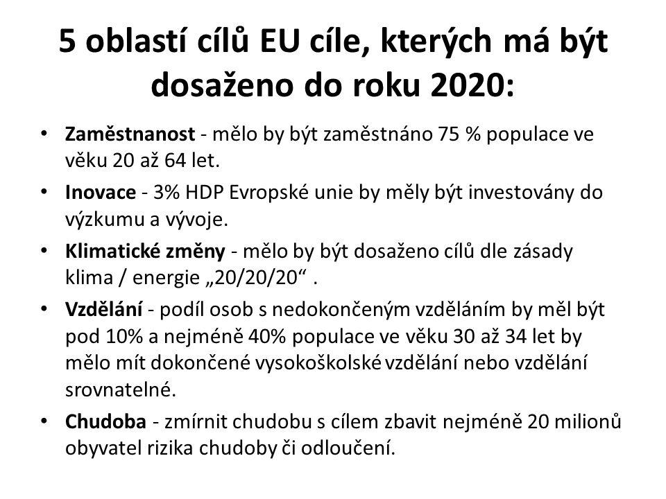 Jedna z klíčových strategií EU se týká oblasti energie a emisí Úspory energií, využití OZE a snížení emisí skleníkových plynu je další významný směr politiky EU nejen do roku 2020, ale EU zpracovala i dlouhodobou strategii pro tuto oblast do r.
