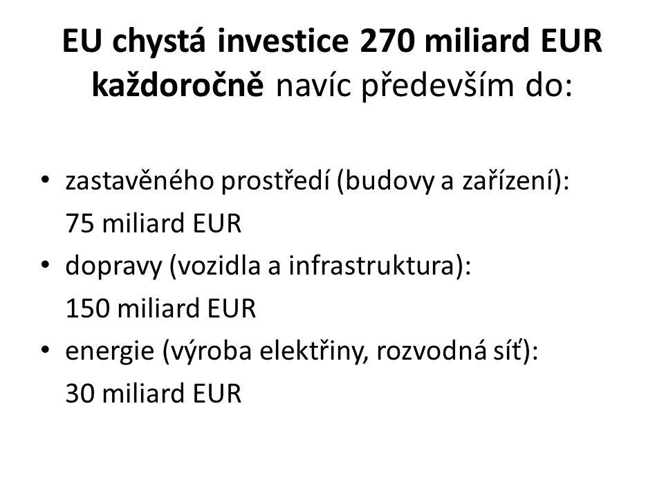 EU chystá investice 270 miliard EUR každoročně navíc především do: zastavěného prostředí (budovy a zařízení): 75 miliard EUR dopravy (vozidla a infrastruktura): 150 miliard EUR energie (výroba elektřiny, rozvodná síť): 30 miliard EUR