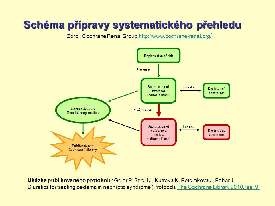 Schéma přípravy systematického přehledu Zdroj: Cochrane Renal Group http://www.cochrane-renal.org /http://www.cochrane-renal.org / Ukázka publikovaného protokolu: Geier P, Strojil J, Kutrova K, Potomkova J, Feber J.
