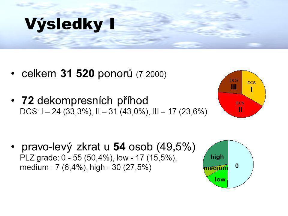 Výsledky I celkem 31 520 ponorů (7-2000) 72 dekompresních příhod DCS: I – 24 (33,3%), II – 31 (43,0%), III – 17 (23,6%) pravo-levý zkrat u 54 osob (49