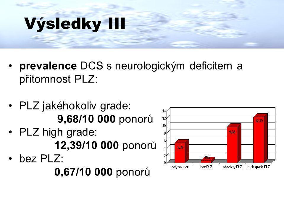 Výsledky III prevalence DCS s neurologickým deficitem a přítomnost PLZ: PLZ jakéhokoliv grade: 9,68/10 000 ponorů PLZ high grade: 12,39/10 000 ponorů