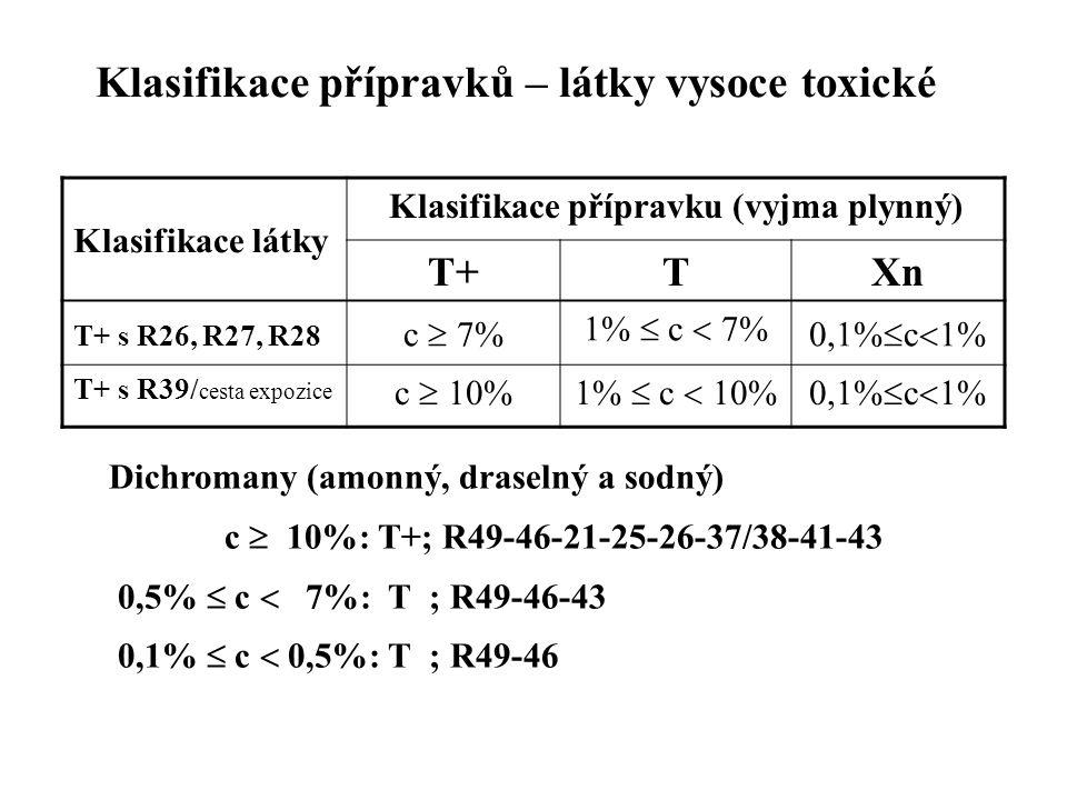 Klasifikace přípravků – látky vysoce toxické Klasifikace látky Klasifikace přípravku (vyjma plynný) T+TXn T+ s R26, R27, R28 c  7% 1%  c  7% 0,1% 
