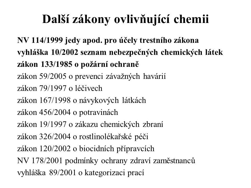 Další zákony ovlivňující chemii NV 114/1999 jedy apod. pro účely trestního zákona vyhláška 10/2002 seznam nebezpečných chemických látek zákon 133/1985