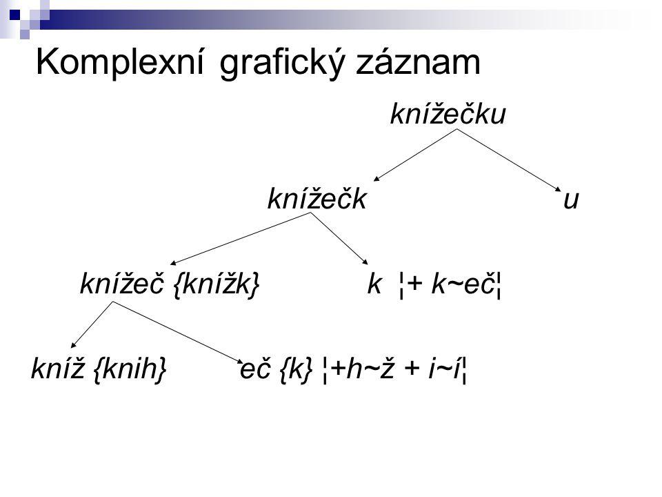Komplexní grafický záznam knížečku knížeč {knížk} k ¦+ k~eč¦ kníž {knih} eč {k} ¦+h~ž + i~í¦