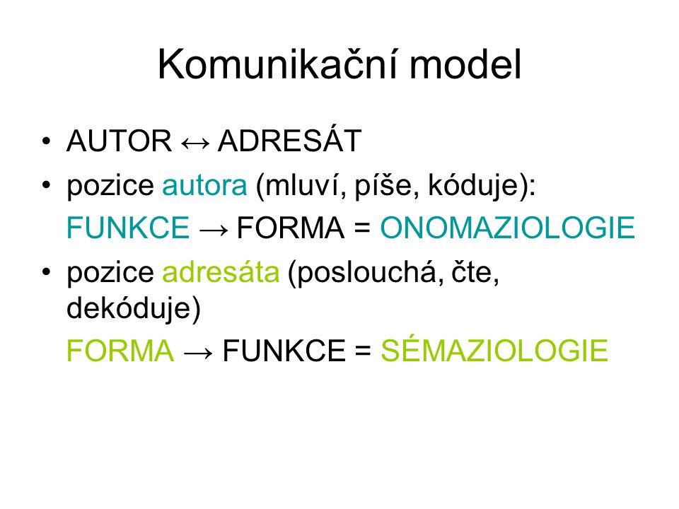 Komunikační model AUTOR ↔ ADRESÁT pozice autora (mluví, píše, kóduje): FUNKCE → FORMA = ONOMAZIOLOGIE pozice adresáta (poslouchá, čte, dekóduje) FORMA