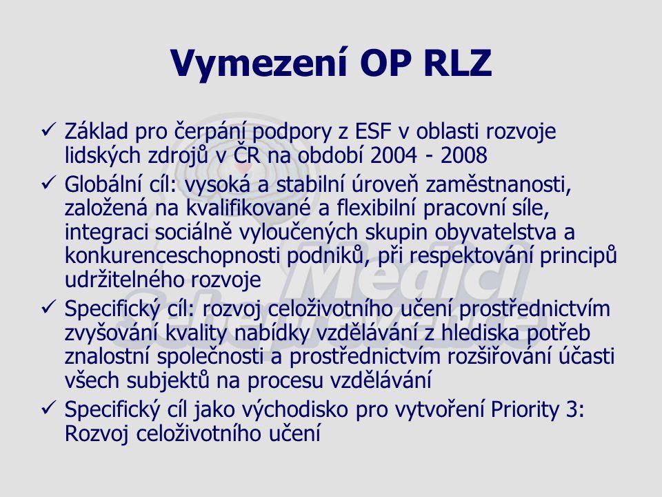 Vymezení OP RLZ Základ pro čerpání podpory z ESF v oblasti rozvoje lidských zdrojů v ČR na období 2004 - 2008 Globální cíl: vysoká a stabilní úroveň z