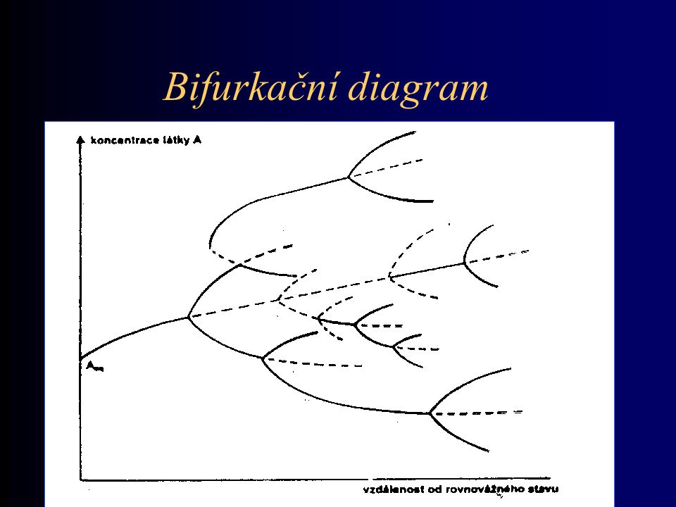Disipativní struktury Systém je v silně nerovnovážném stavu, daleko od termodynamické rovnováhy.