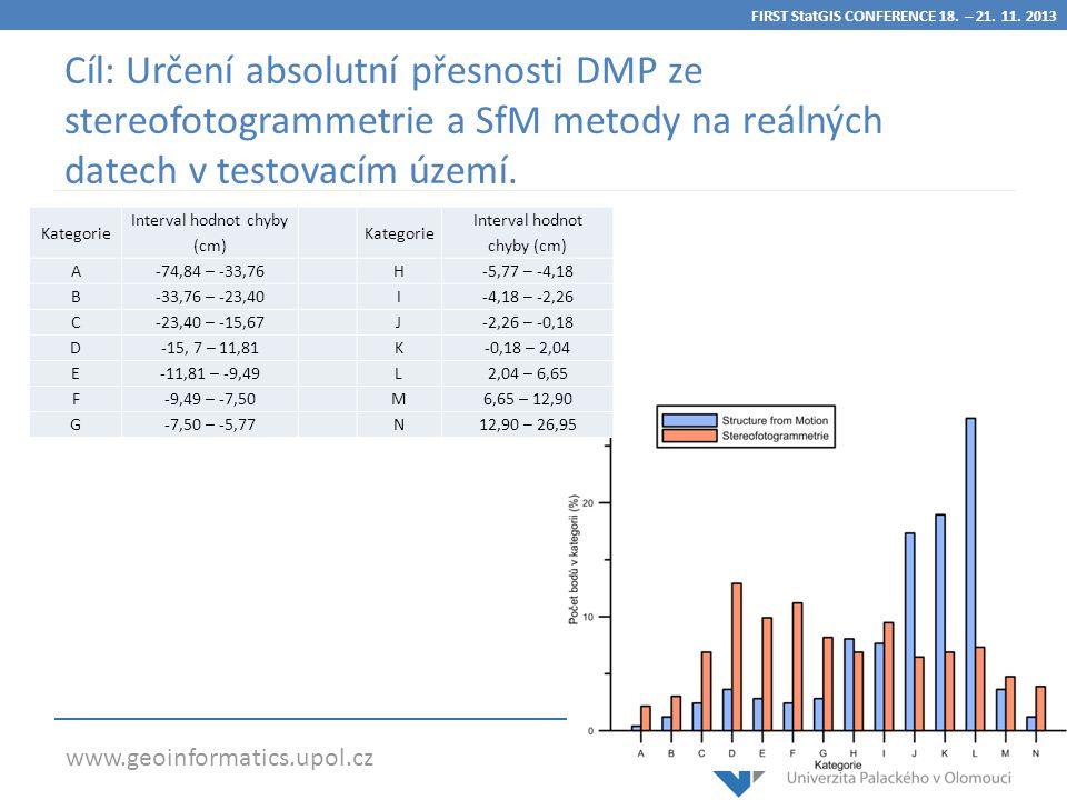 www.geoinformatics.upol.cz Cíl: Určení absolutní přesnosti DMP ze stereofotogrammetrie a SfM metody na reálných datech v testovacím území.