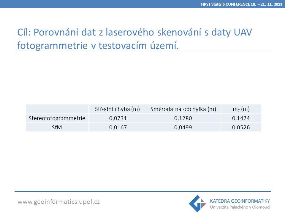 www.geoinformatics.upol.cz Cíl: Porovnání dat z laserového skenování s daty UAV fotogrammetrie v testovacím území.