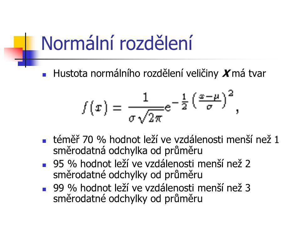 Normální rozdělení Hustota normálního rozdělení veličiny X má tvar téměř 70 % hodnot leží ve vzdálenosti menší než 1 směrodatná odchylka od průměru 95 % hodnot leží ve vzdálenosti menší než 2 směrodatné odchylky od průměru 99 % hodnot leží ve vzdálenosti menší než 3 směrodatné odchylky od průměru