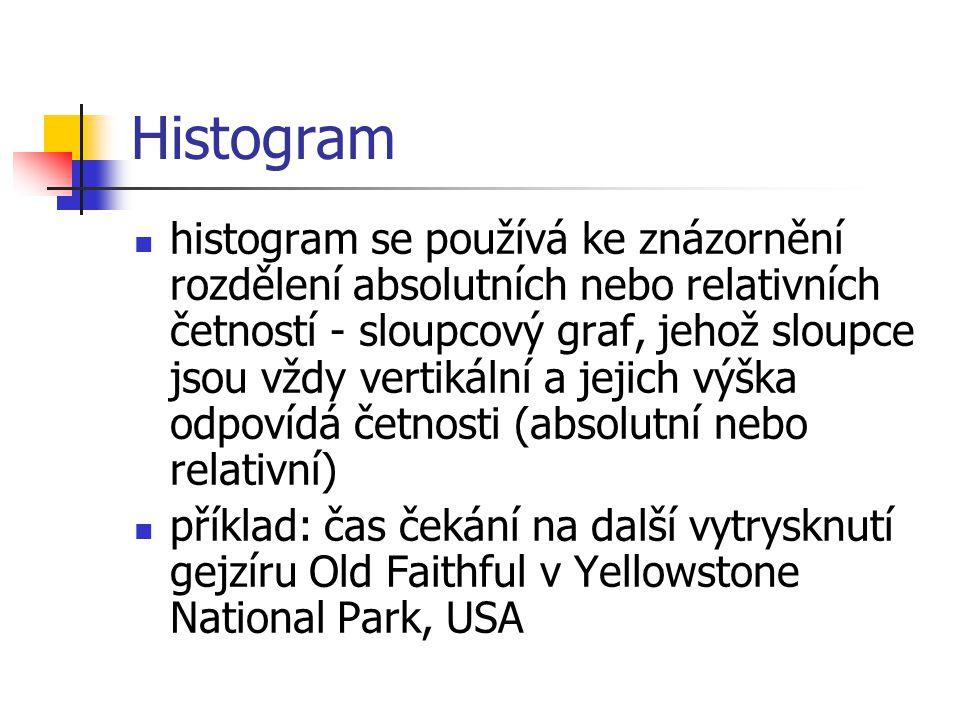 Histogram histogram se používá ke znázornění rozdělení absolutních nebo relativních četností - sloupcový graf, jehož sloupce jsou vždy vertikální a jejich výška odpovídá četnosti (absolutní nebo relativní) příklad: čas čekání na další vytrysknutí gejzíru Old Faithful v Yellowstone National Park, USA
