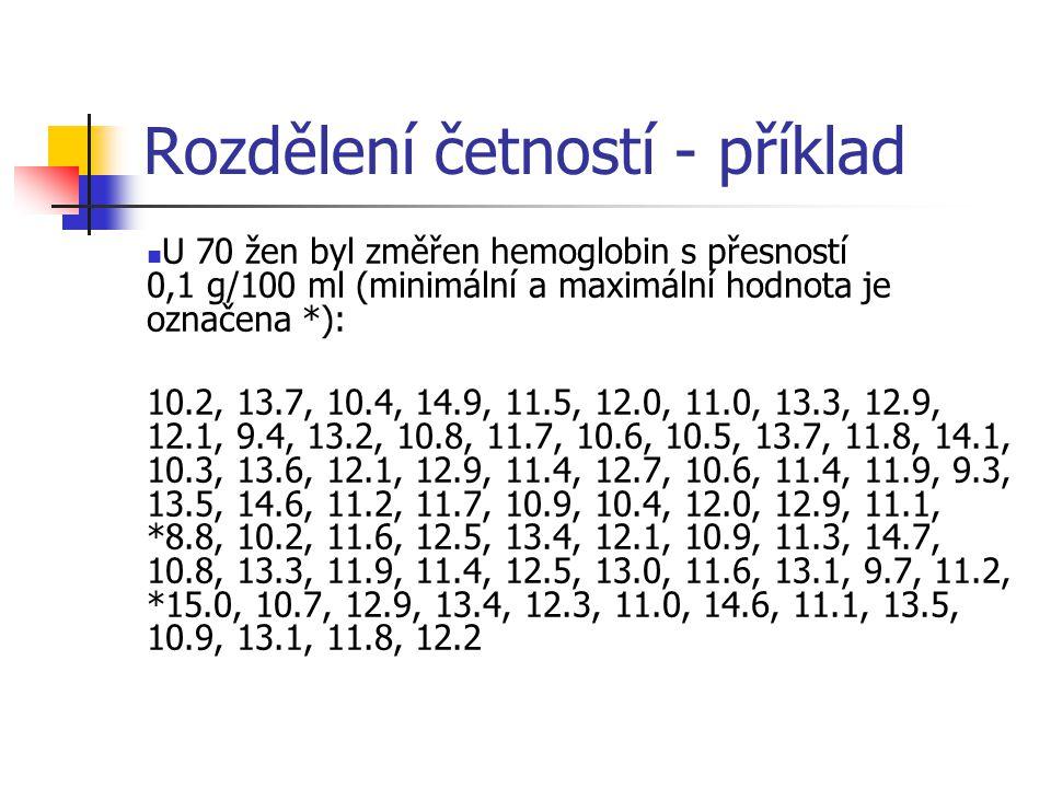 Rozdělení četností - příklad U 70 žen byl změřen hemoglobin s přesností 0,1 g/100 ml (minimální a maximální hodnota je označena *): 10.2, 13.7, 10.4, 14.9, 11.5, 12.0, 11.0, 13.3, 12.9, 12.1, 9.4, 13.2, 10.8, 11.7, 10.6, 10.5, 13.7, 11.8, 14.1, 10.3, 13.6, 12.1, 12.9, 11.4, 12.7, 10.6, 11.4, 11.9, 9.3, 13.5, 14.6, 11.2, 11.7, 10.9, 10.4, 12.0, 12.9, 11.1, *8.8, 10.2, 11.6, 12.5, 13.4, 12.1, 10.9, 11.3, 14.7, 10.8, 13.3, 11.9, 11.4, 12.5, 13.0, 11.6, 13.1, 9.7, 11.2, *15.0, 10.7, 12.9, 13.4, 12.3, 11.0, 14.6, 11.1, 13.5, 10.9, 13.1, 11.8, 12.2