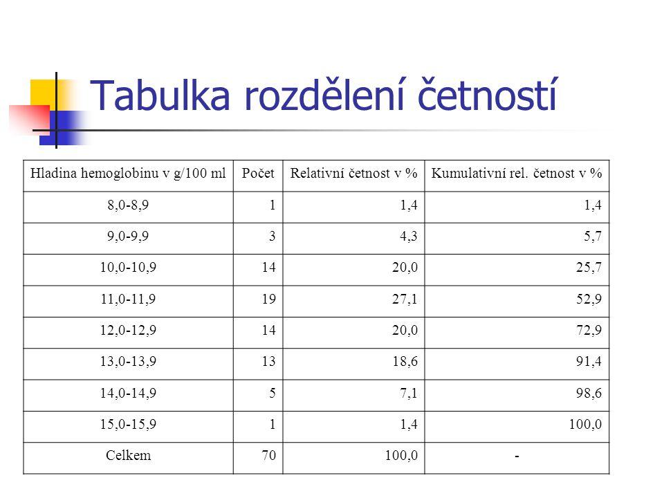 Hladina hemoglobinu v g/100 mlPočetRelativní četnost v %Kumulativní rel. četnost v % 8,0-8,911,4 9,0-9,934,35,7 10,0-10,91420,025,7 11,0-11,91927,152,