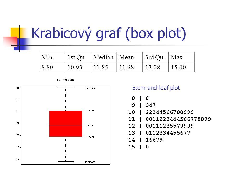 Krabicový graf (box plot) Min.1st Qu.MedianMean3rd Qu.Max 8.8010.9311.8511.9813.0815.00 8 | 8 9 | 347 10 | 22344566788999 11 | 0011223444566778899 12 | 00111235579999 13 | 0112334455677 14 | 16679 15 | 0 Stem-and-leaf plot