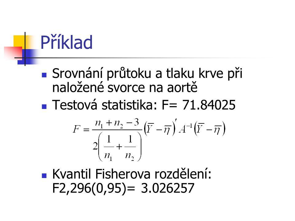 Příklad Srovnání průtoku a tlaku krve při naložené svorce na aortě Testová statistika: F= 71.84025 Kvantil Fisherova rozdělení: F2,296(0,95)= 3.026257