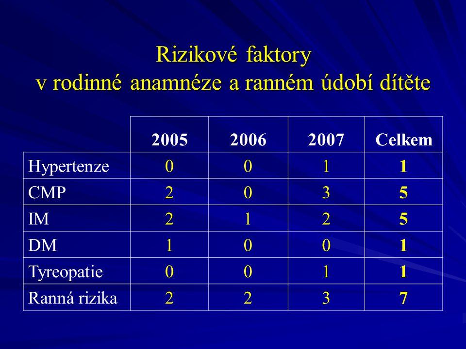 200520062007Celkem Hypertenze0011 CMP2035 IM2125 DM1001 Tyreopatie0011 Ranná rizika2237 Rizikové faktory v rodinné anamnéze a ranném údobí dítěte