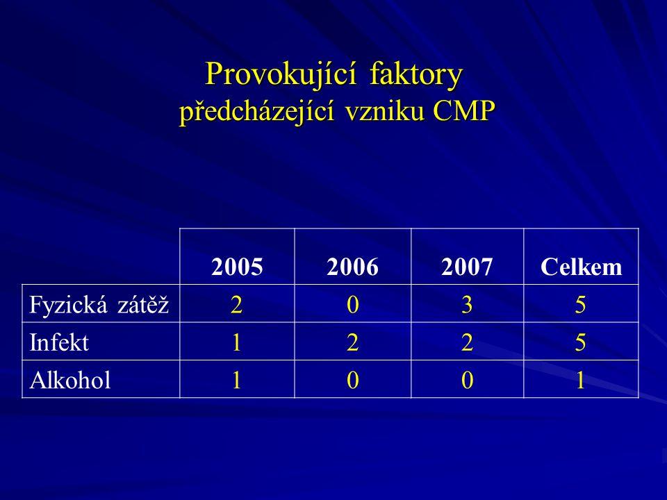 200520062007Celkem Fyzická zátěž2035 Infekt1225 Alkohol1001 Provokující faktory předcházející vzniku CMP
