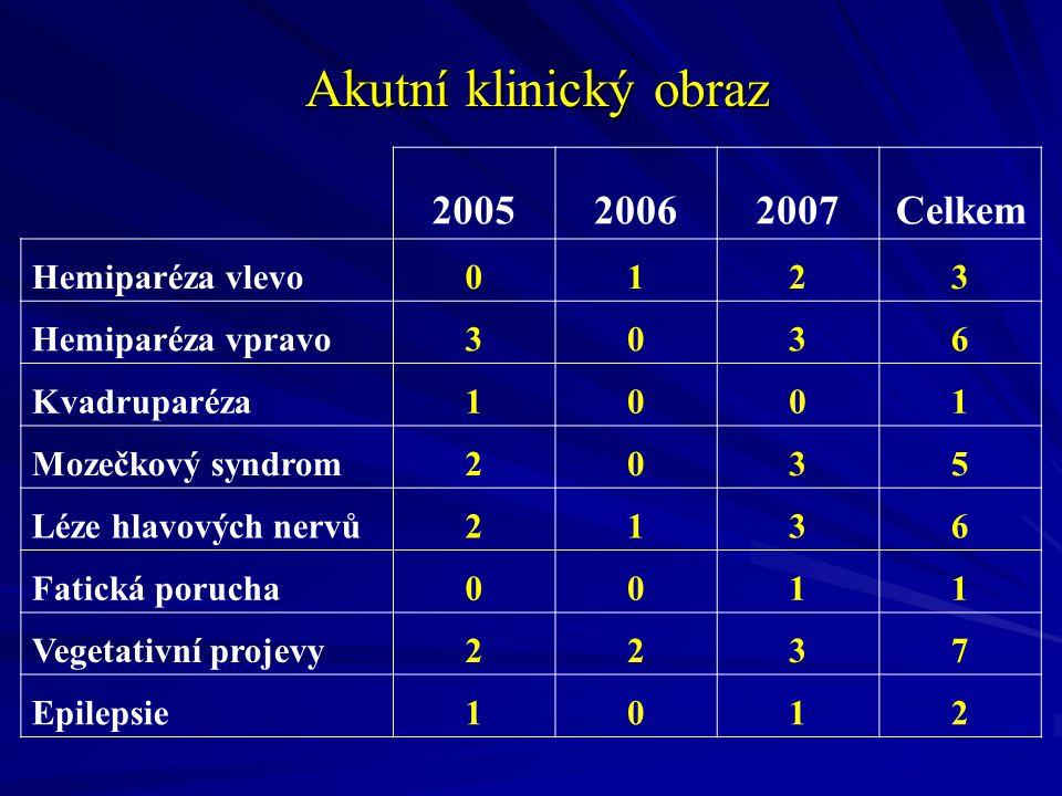 Akutní klinický obraz Akutní klinický obraz 200520062007Celkem Hemiparéza vlevo0123 Hemiparéza vpravo3036 Kvadruparéza1001 Mozečkový syndrom2035 Léze hlavových nervů2136 Fatická porucha0011 Vegetativní projevy2237 Epilepsie1012
