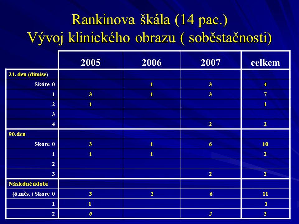 Rankinova škála (14 pac.) Vývoj klinického obrazu ( soběstačnosti) 200520062007celkem 21.