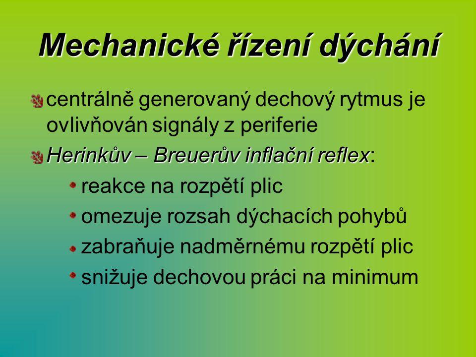 Mechanické řízení dýchání centrálně generovaný dechový rytmus je ovlivňován signály z periferie Herinkův – Breuerův inflační reflex Herinkův – Breuerů