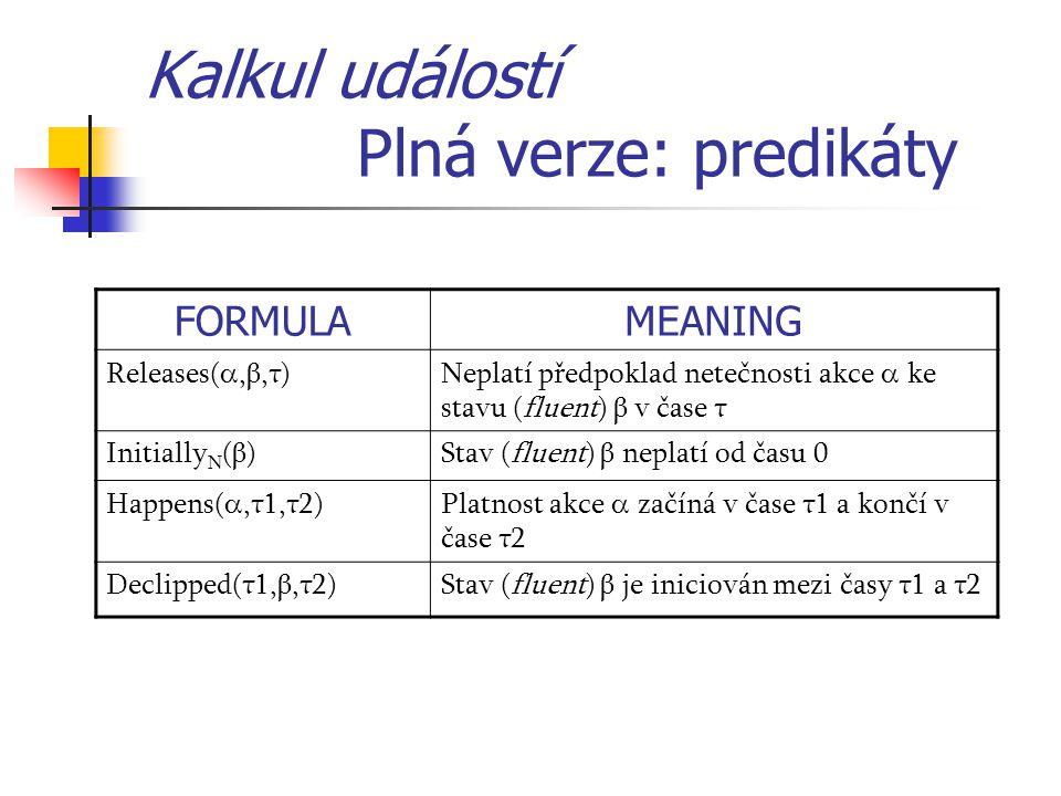 Kalkul událostí Plná verze: predikáty FORMULAMEANING Releases( ,β,τ)Neplatí předpoklad netečnosti akce  ke stavu (fluent) β v čase τ Initially N (β)