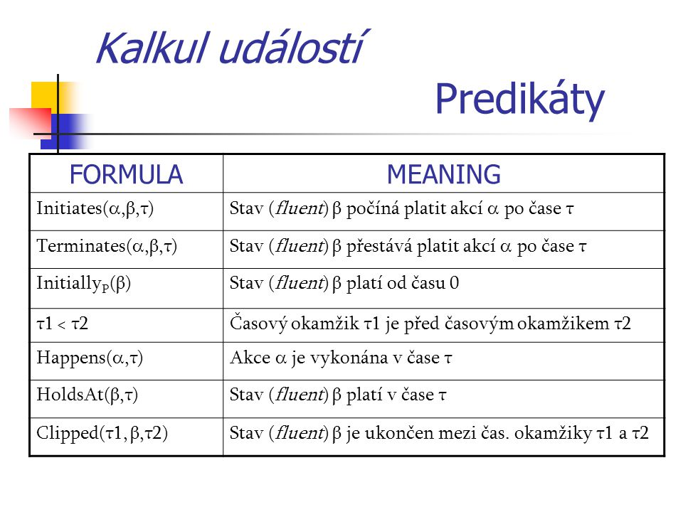 Kalkul událostí Predikáty FORMULAMEANING Initiates( ,β,τ)Stav (fluent) β počíná platit akcí  po čase τ Terminates( ,β,τ)Stav (fluent) β přestává pl