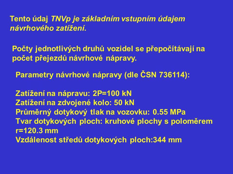 Tento údaj TNVp je základním vstupním údajem návrhového zatížení.